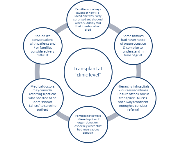 Barriers to transplant in SA